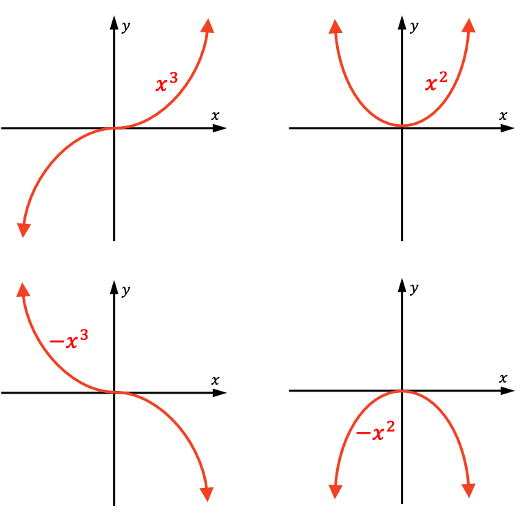 leading coefficient of a polynomial graph